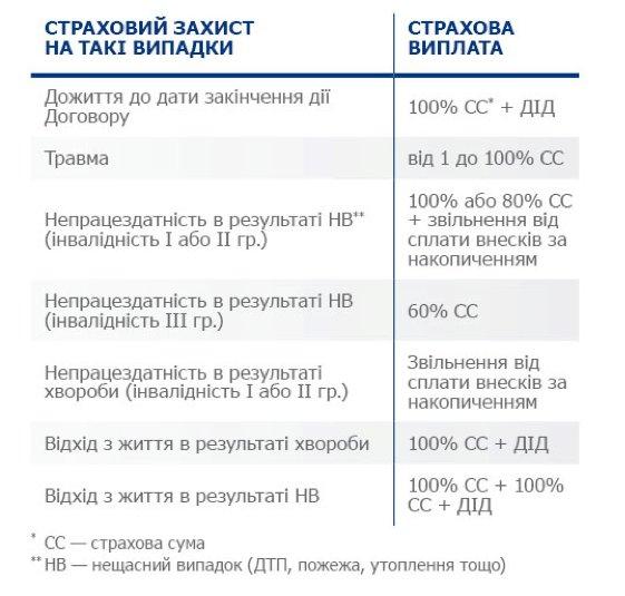 Страховая выплата НСЖ