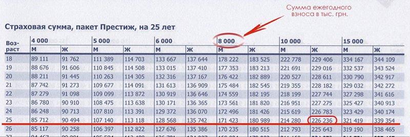 Расчет страховой суммы на 25 лет