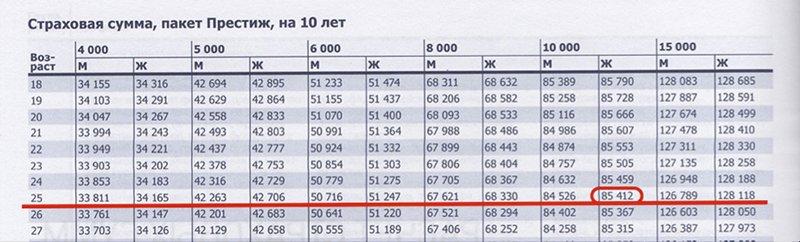 Расчет страховой суммы на 10 лет