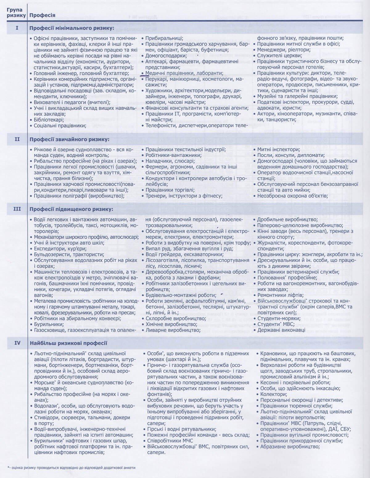 Пример классификации степени рисков в зависимости от профессии